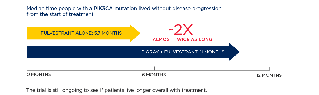 Median time people with a PIK3CA mutation lived without disease progression from the start of PIQRAY + fulvestrant treatment