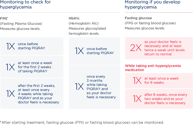 Monitoring blood sugar levels during treatment with PIQRAY